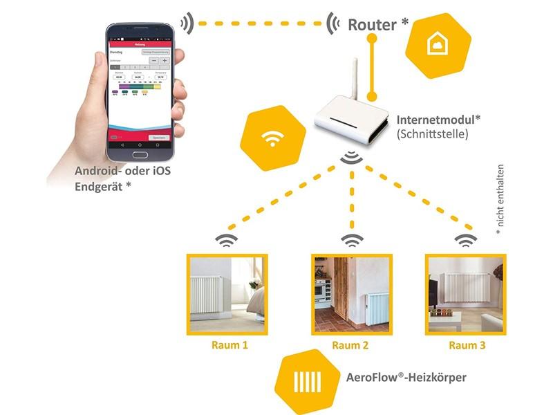 AeroFlow Elektroheizung Mini 650 mit Schamottekern app-ready FlexiSmart-Displayregler (Android, iOS) elektrische Zusatzheizung, Nachtspeicher Ersatz