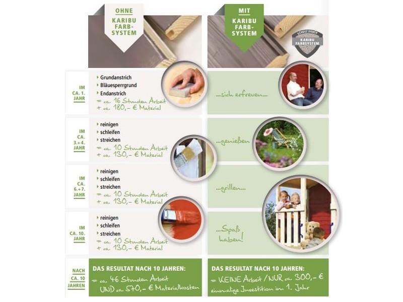 Woodfeeling Karibu Holz-Gartenhaus Tastrup 3 im Set mit 2 Dachausbauelement in terragrau